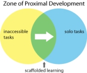 Scaffolded Learning zpd 061513