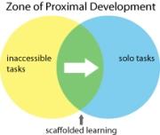 Scaffolded Learning zpd 061513